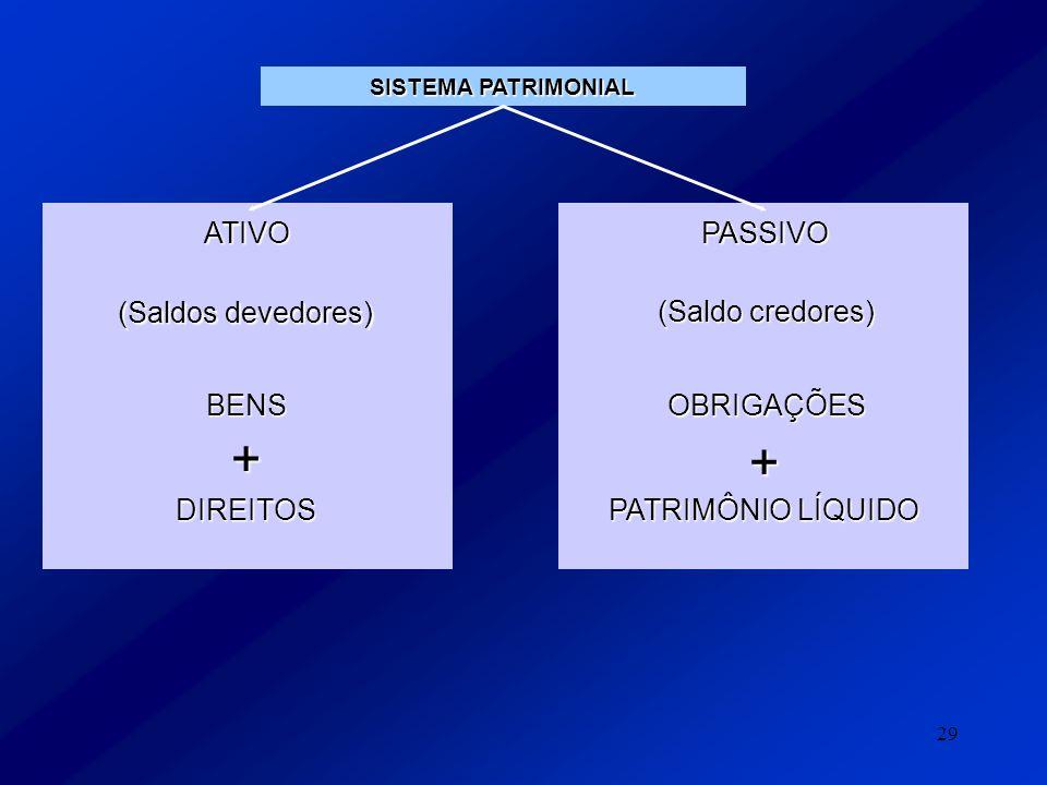 29 SISTEMA PATRIMONIAL ATIVOPASSIVO (Saldos devedores) BENS (Saldo credores) OBRIGAÇÕES + + DIREITOS PATRIMÔNIO LÍQUIDO