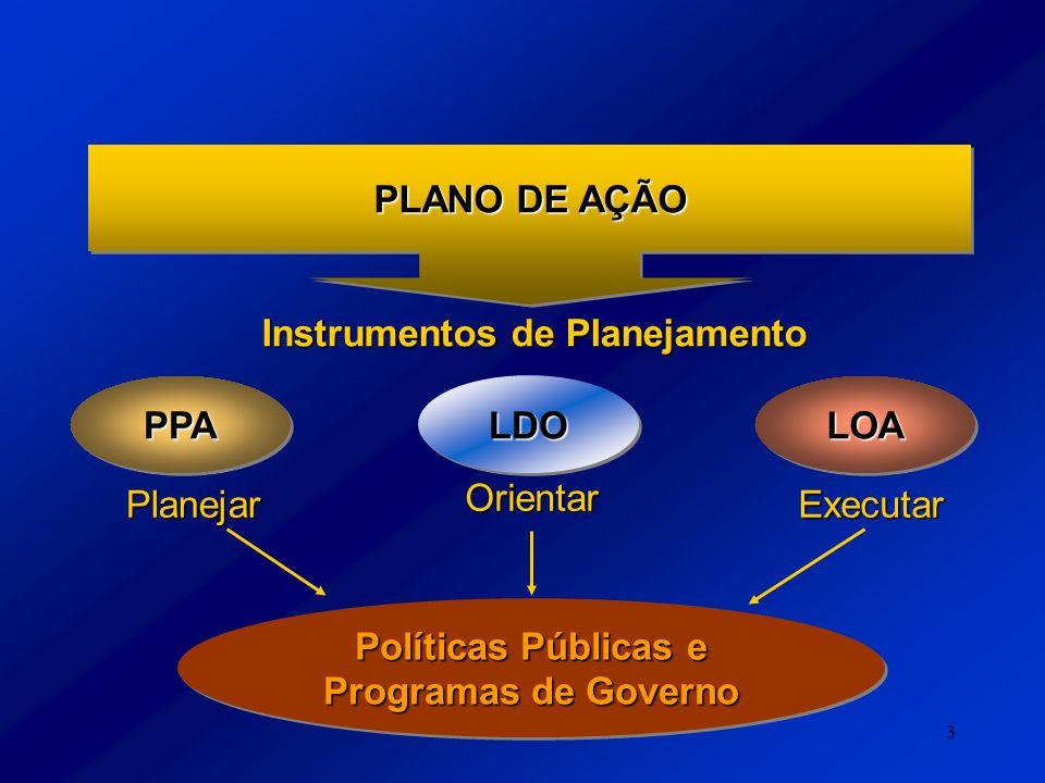 3 PLANO DE AÇÃO LDOLDO LOALOAPPAPPA Planejar Orientar Executar Políticas Públicas e Programas de Governo Políticas Públicas e Programas de Governo Ins
