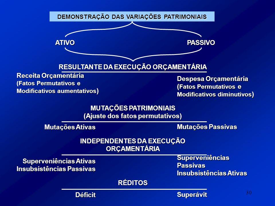 30 DEMONSTRAÇÃO DAS VARIAÇÕES PATRIMONIAIS ATIVOPASSIVO RESULTANTE DA EXECUÇÃO ORÇAMENTÁRIA Receita Orçamentária (Fatos Permutativos e Modificativos a