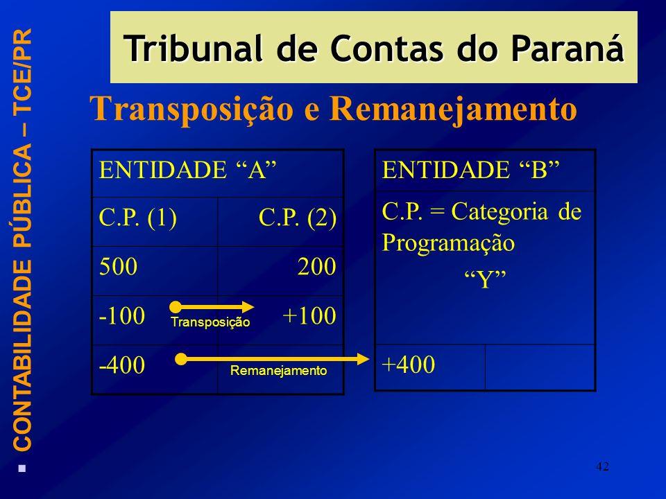 42 Transposição e Remanejamento ENTIDADE A C.P. (1)C.P. (2) 500200 -100+100 -400 ENTIDADE B C.P. = Categoria de Programação Y +400 Transposição Remane