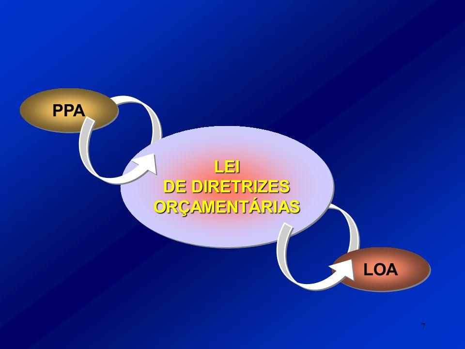 7 LEI DE DIRETRIZES ORÇAMENTÁRIAS LEI LOA PPA