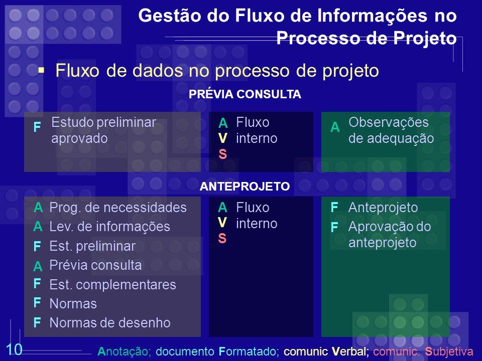 Gestão do Fluxo de Informações no Processo de Projeto Fluxo de dados no processo de projeto PRÉVIA CONSULTA Estudo preliminar aprovado Observações de