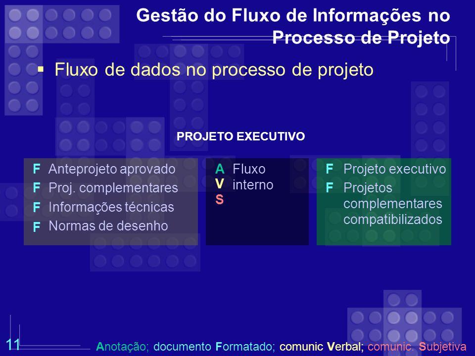 Gestão do Fluxo de Informações no Processo de Projeto Fluxo de dados no processo de projeto PROJETO EXECUTIVO Anteprojeto aprovado Proj. complementare