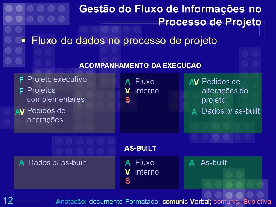 Gestão do Fluxo de Informações no Processo de Projeto Fluxo de dados no processo de projeto ACOMPANHAMENTO DA EXECUÇÃO Pedidos de alterações do projet
