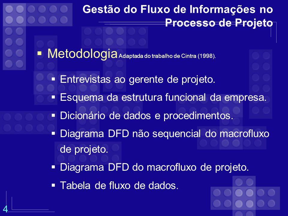 Gestão do Fluxo de Informações no Processo de Projeto Metodologia Adaptada do trabalho de Cintra (1998). Entrevistas ao gerente de projeto. Esquema da