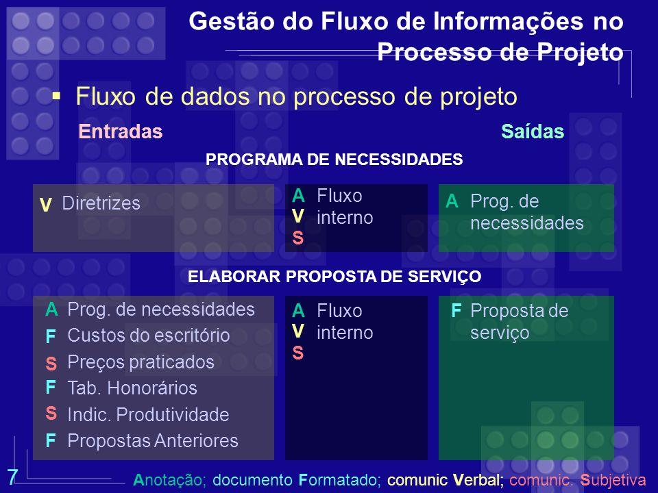 Gestão do Fluxo de Informações no Processo de Projeto Fluxo de dados no processo de projeto EntradasSaídas PROGRAMA DE NECESSIDADES Diretrizes Prog. d