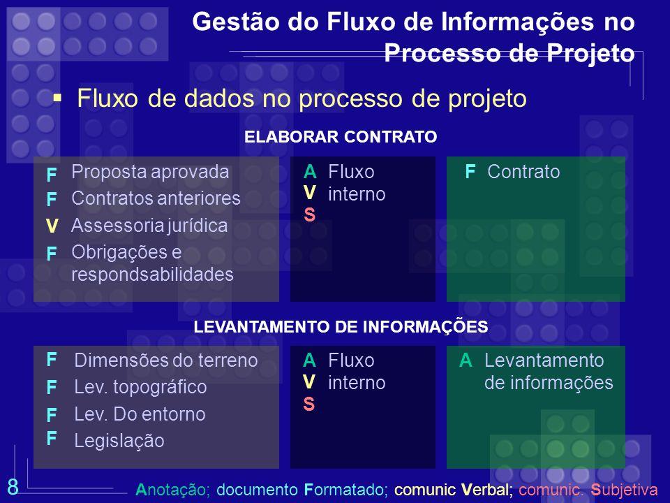 Gestão do Fluxo de Informações no Processo de Projeto Fluxo de dados no processo de projeto LEVANTAMENTO DE INFORMAÇÕES Dimensões do terreno Lev. topo