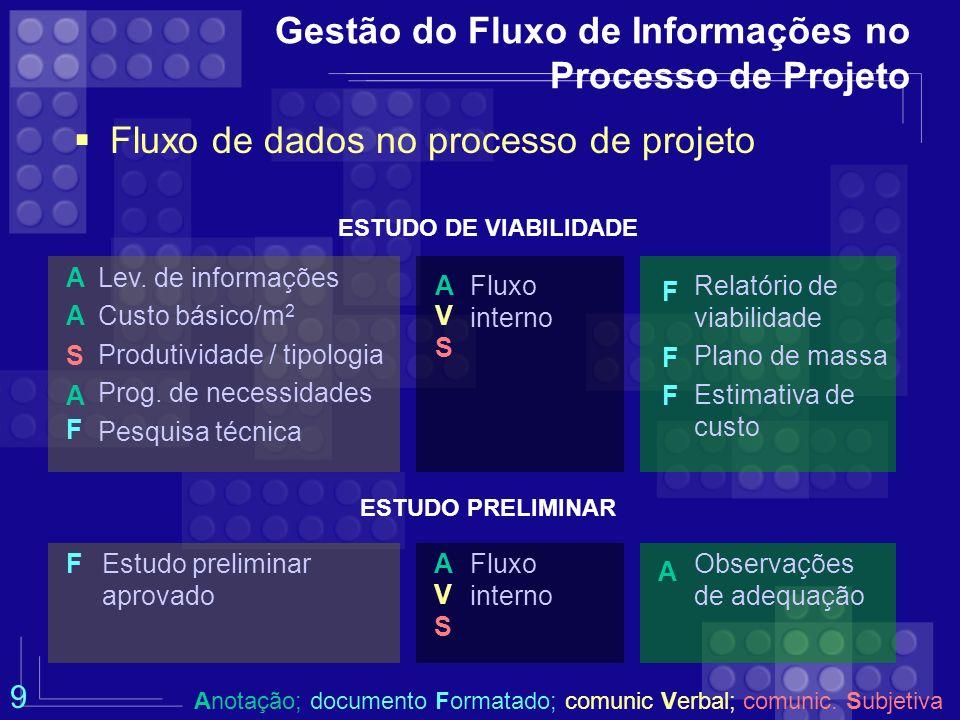 Gestão do Fluxo de Informações no Processo de Projeto Fluxo de dados no processo de projeto PRÉVIA CONSULTA Estudo preliminar aprovado Observações de adequação Fluxo interno A V S AF ANTEPROJETO Prog.