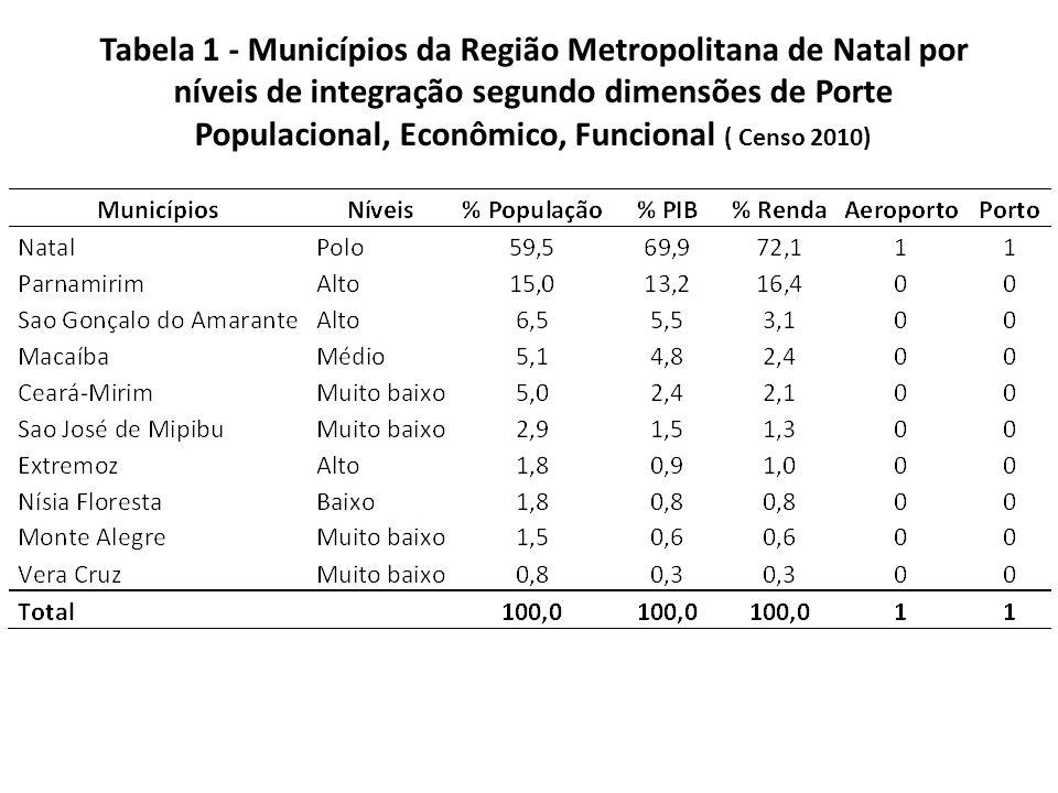 Tabela 1 - Municípios da Região Metropolitana de Natal por níveis de integração segundo dimensões de Porte Populacional, Econômico, Funcional ( Censo