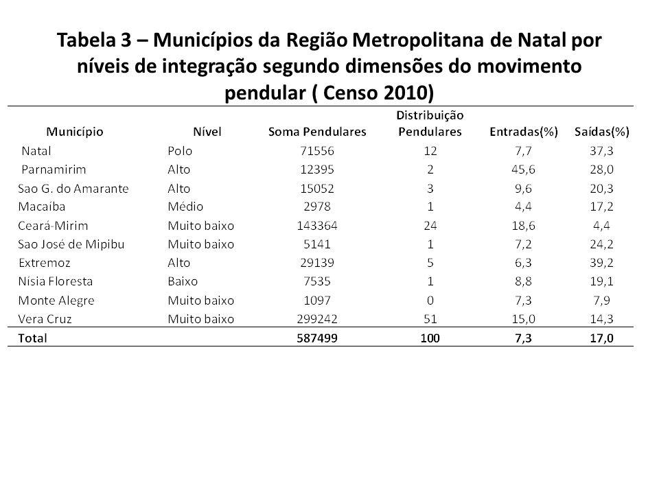 Tabela 3 – Municípios da Região Metropolitana de Natal por níveis de integração segundo dimensões do movimento pendular ( Censo 2010)