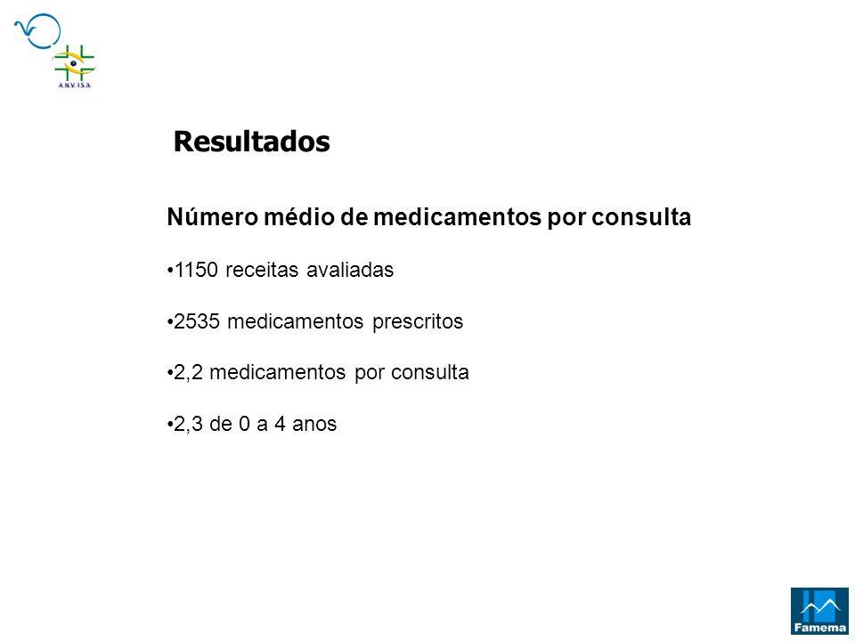 Número médio de medicamentos por consulta 1150 receitas avaliadas 2535 medicamentos prescritos 2,2 medicamentos por consulta 2,3 de 0 a 4 anos Resulta