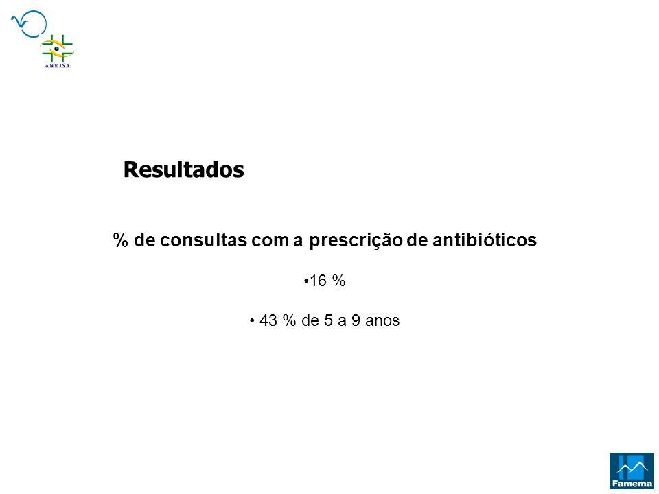 % de consultas com a prescrição de antibióticos 16 % 43 % de 5 a 9 anos Resultados