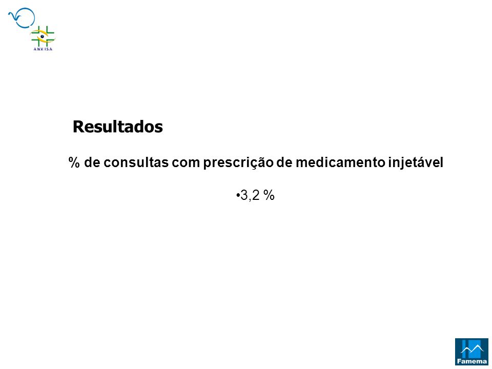 % de consultas com prescrição de medicamento injetável 3,2 % Resultados
