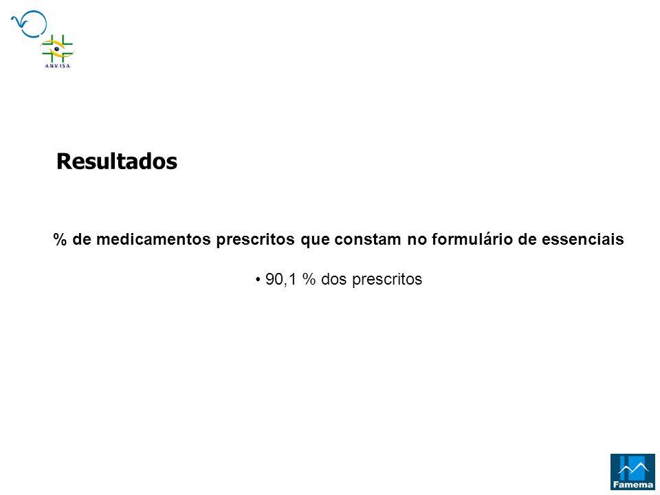 % de medicamentos prescritos que constam no formulário de essenciais 90,1 % dos prescritos Resultados