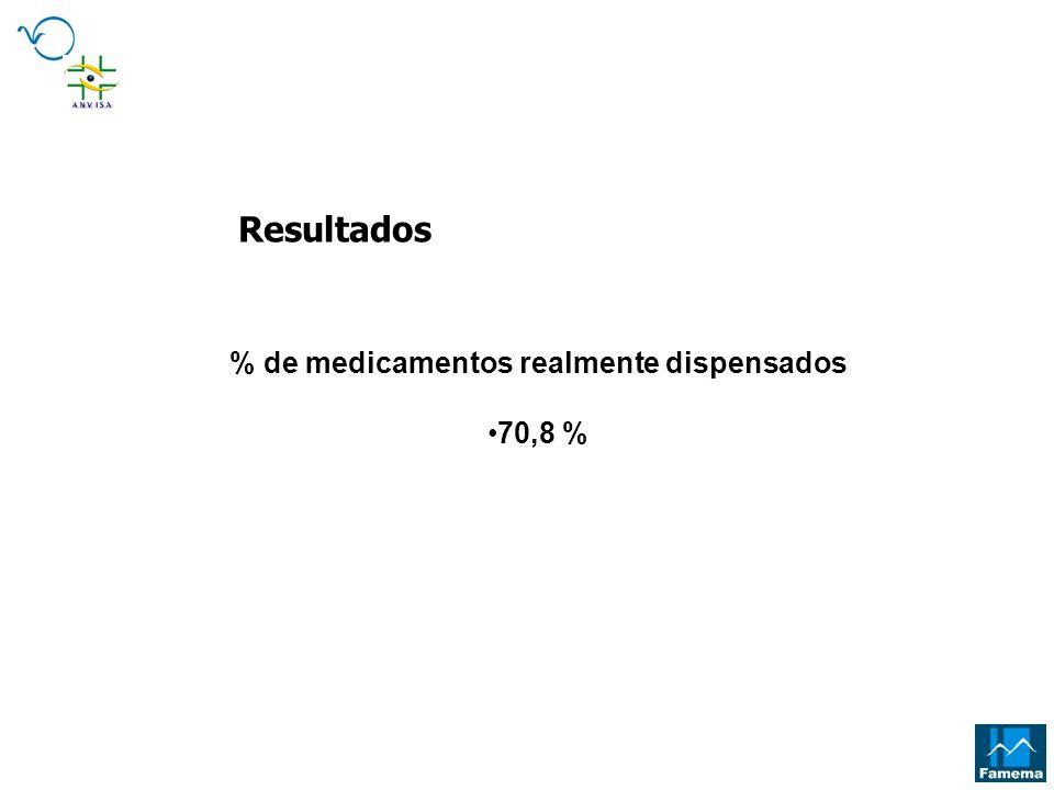 % de medicamentos realmente dispensados 70,8 % Resultados