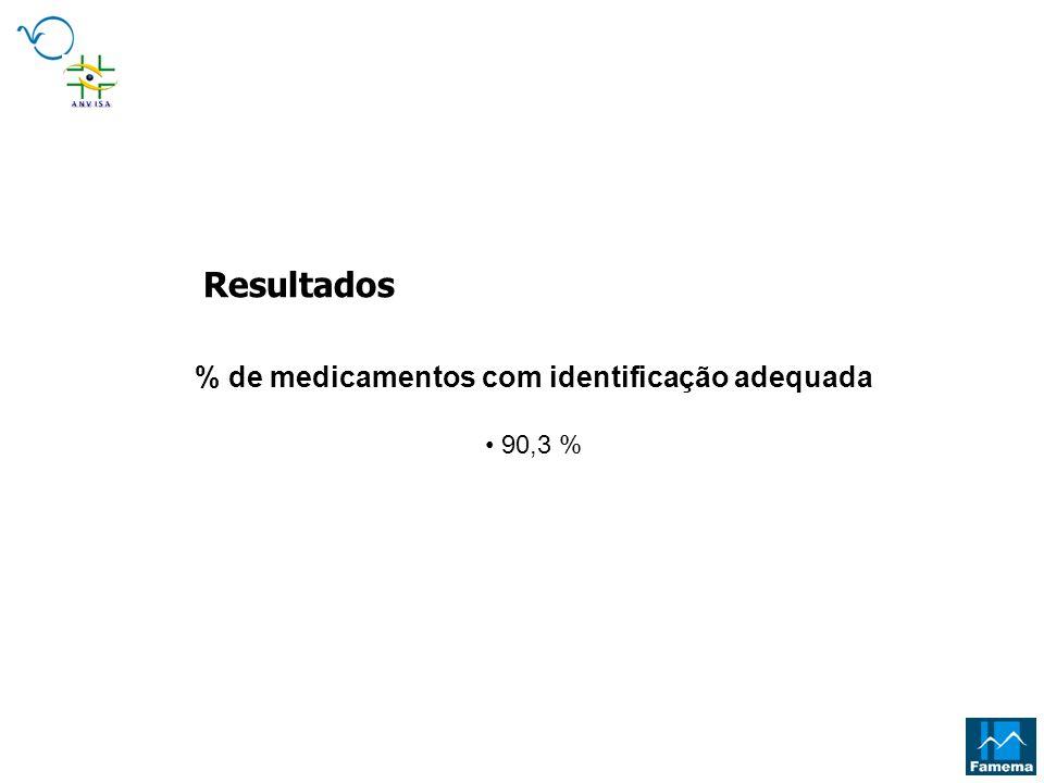 % de medicamentos com identificação adequada 90,3 % Resultados