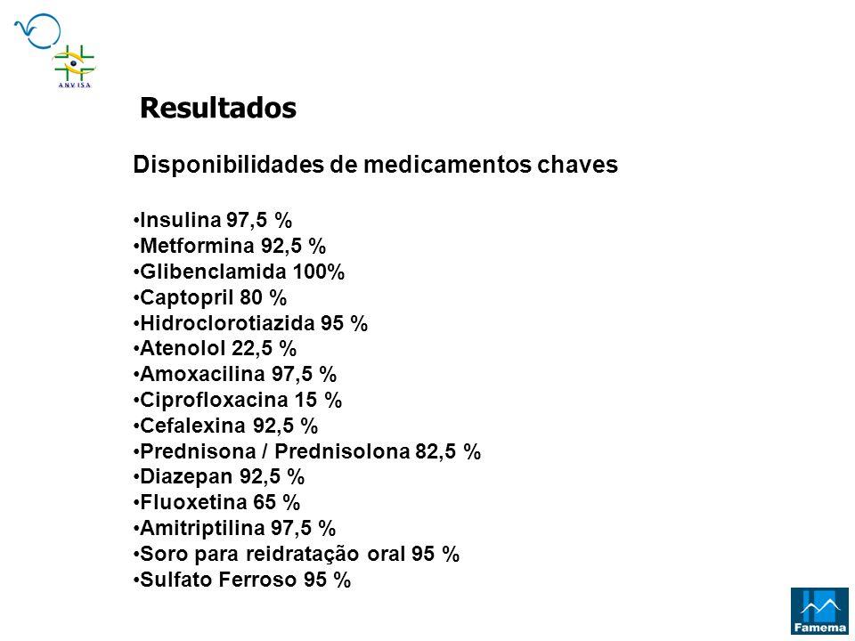 Disponibilidades de medicamentos chaves Insulina 97,5 % Metformina 92,5 % Glibenclamida 100% Captopril 80 % Hidroclorotiazida 95 % Atenolol 22,5 % Amo