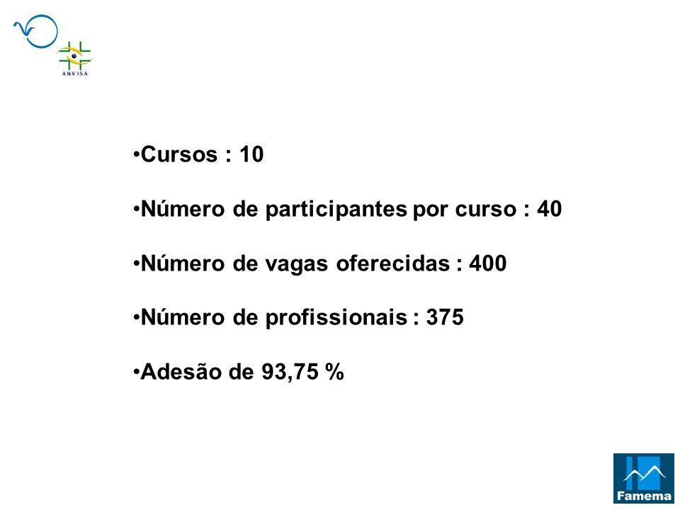 Cursos : 10 Número de participantes por curso : 40 Número de vagas oferecidas : 400 Número de profissionais : 375 Adesão de 93,75 %
