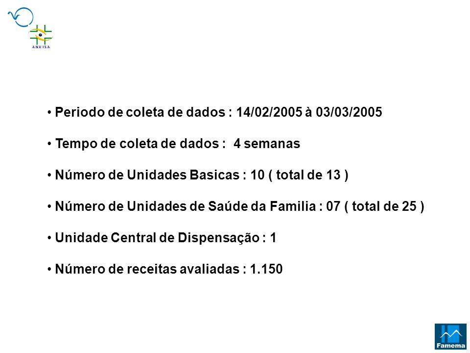 Periodo de coleta de dados : 14/02/2005 à 03/03/2005 Tempo de coleta de dados : 4 semanas Número de Unidades Basicas : 10 ( total de 13 ) Número de Un