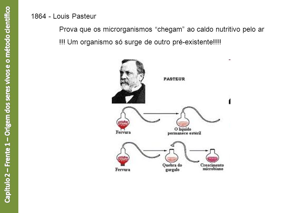 1864 - Louis Pasteur Prova que os microrganismos chegam ao caldo nutritivo pelo ar !!! Um organismo só surge de outro pré-existente!!!!
