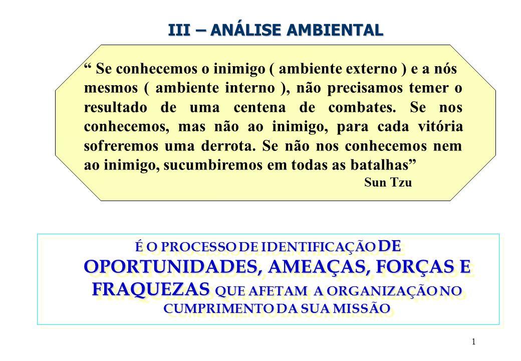 1 III – ANÁLISE AMBIENTAL Se conhecemos o inimigo ( ambiente externo ) e a nós mesmos ( ambiente interno ), não precisamos temer o resultado de uma centena de combates.