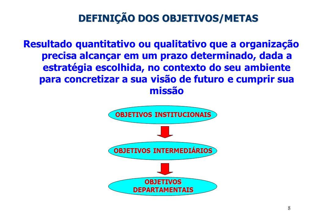 8 DEFINIÇÃO DOS OBJETIVOS/METAS Resultado quantitativo ou qualitativo que a organização precisa alcançar em um prazo determinado, dada a estratégia escolhida, no contexto do seu ambiente para concretizar a sua visão de futuro e cumprir sua missão OBJETIVOS INSTITUCIONAIS OBJETIVOS INTERMEDIÁRIOS OBJETIVOS DEPARTAMENTAIS