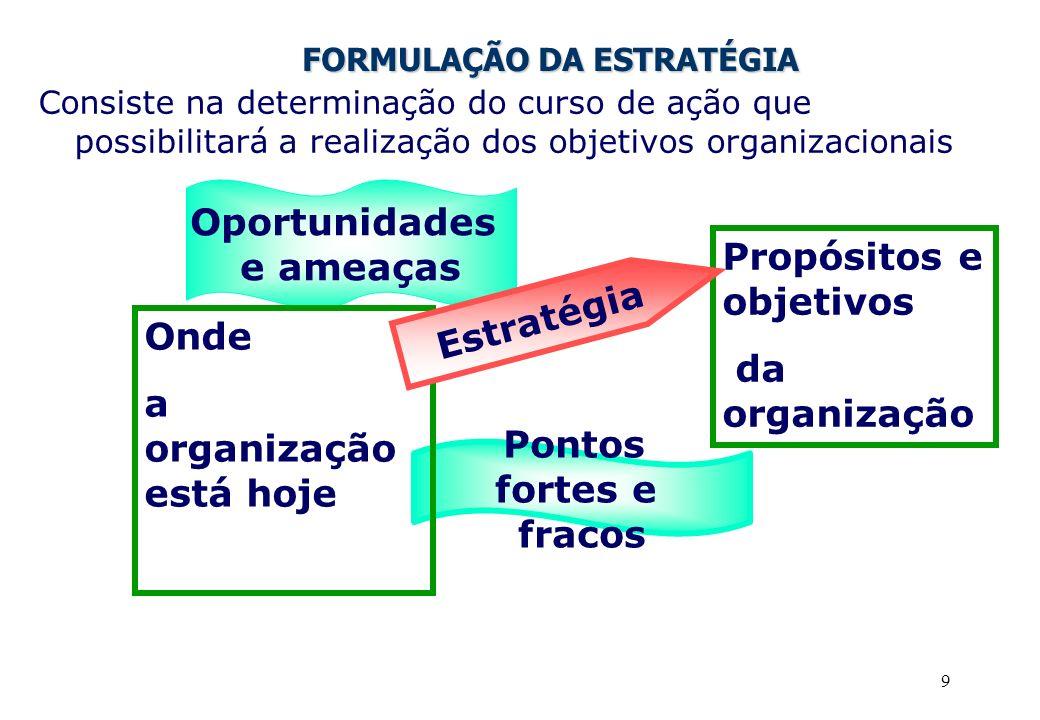 9 FORMULAÇÃO DA ESTRATÉGIA Consiste na determinação do curso de ação que possibilitará a realização dos objetivos organizacionais Pontos fortes e fracos Oportunidades e ameaças Onde a organização está hoje Propósitos e objetivos da organização Estratégia
