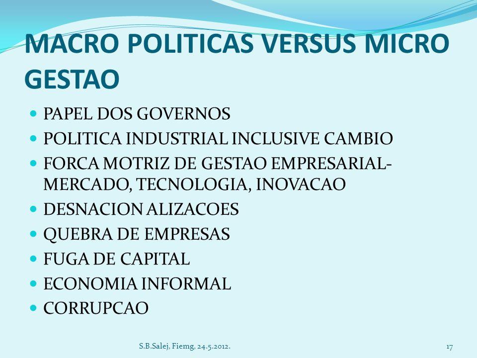 MACRO POLITICAS VERSUS MICRO GESTAO PAPEL DOS GOVERNOS POLITICA INDUSTRIAL INCLUSIVE CAMBIO FORCA MOTRIZ DE GESTAO EMPRESARIAL- MERCADO, TECNOLOGIA, INOVACAO DESNACION ALIZACOES QUEBRA DE EMPRESAS FUGA DE CAPITAL ECONOMIA INFORMAL CORRUPCAO 17S.B.Salej, Fiemg, 24.5.2012.