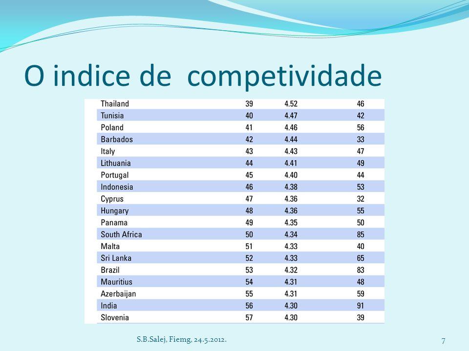 O indice de competividade 7S.B.Salej, Fiemg, 24.5.2012.
