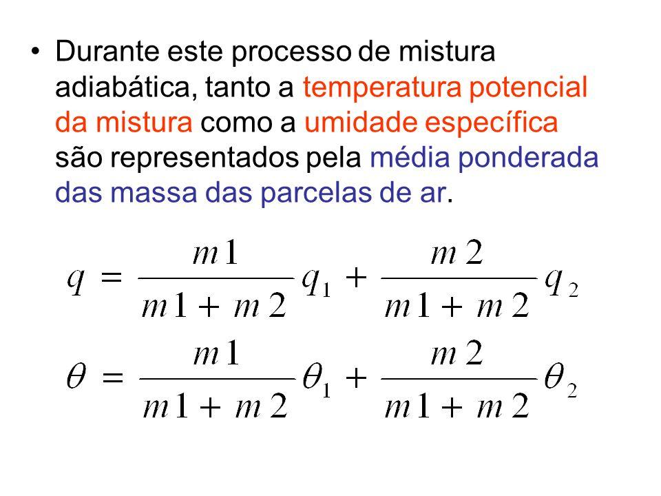 Posteriorme, quando a coluna de ar estiver totalmente misturada a umidade especifica tenderá a um valor constante dentro da coluna