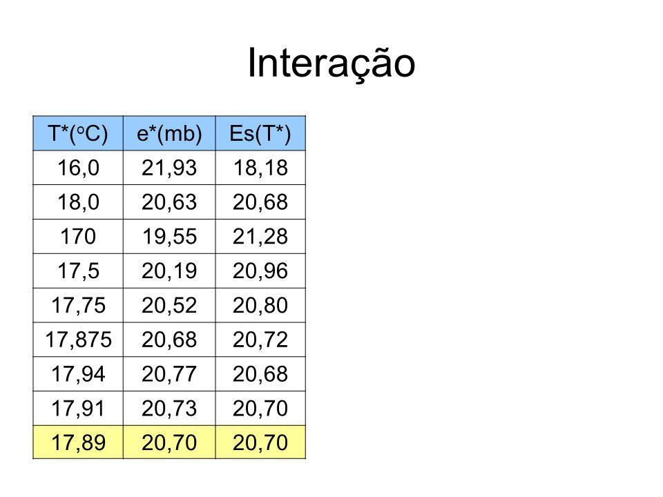Finalmente, para calcularmos o conteúdo de água liquida condensada precisamos saber a razão de mistura da parcela mistura e depois do vapor condensado, uma vez que =-(w*-wm) Como, temos que: =7,6x10-4 kg/kg = 0,76 g/kg