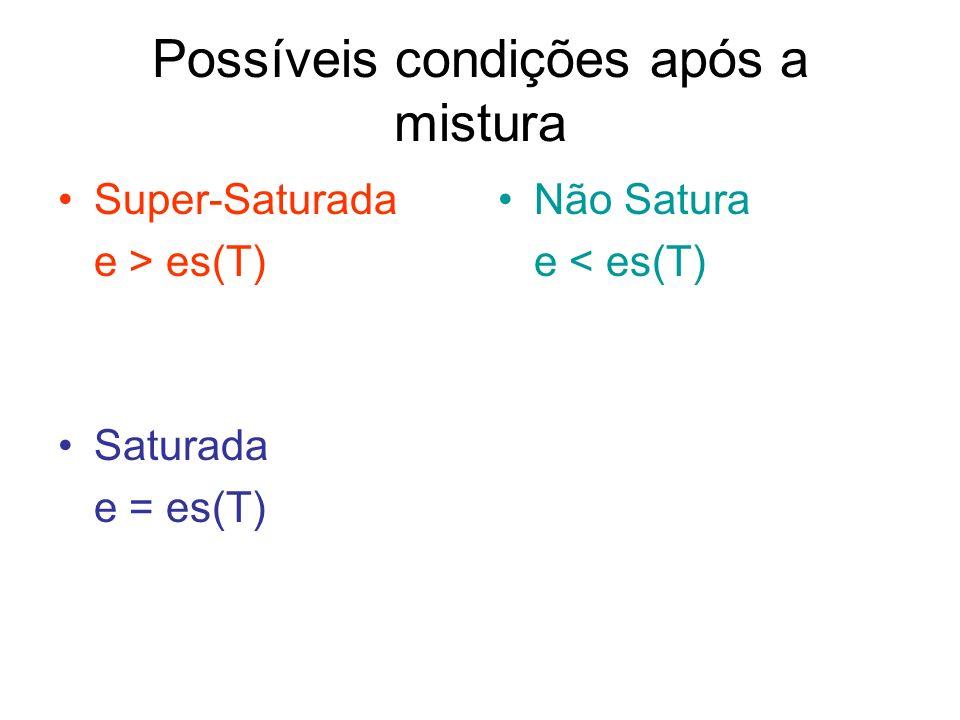 Possíveis condições após a mistura Super-Saturada e > es(T) Saturada e = es(T) Não Satura e < es(T)
