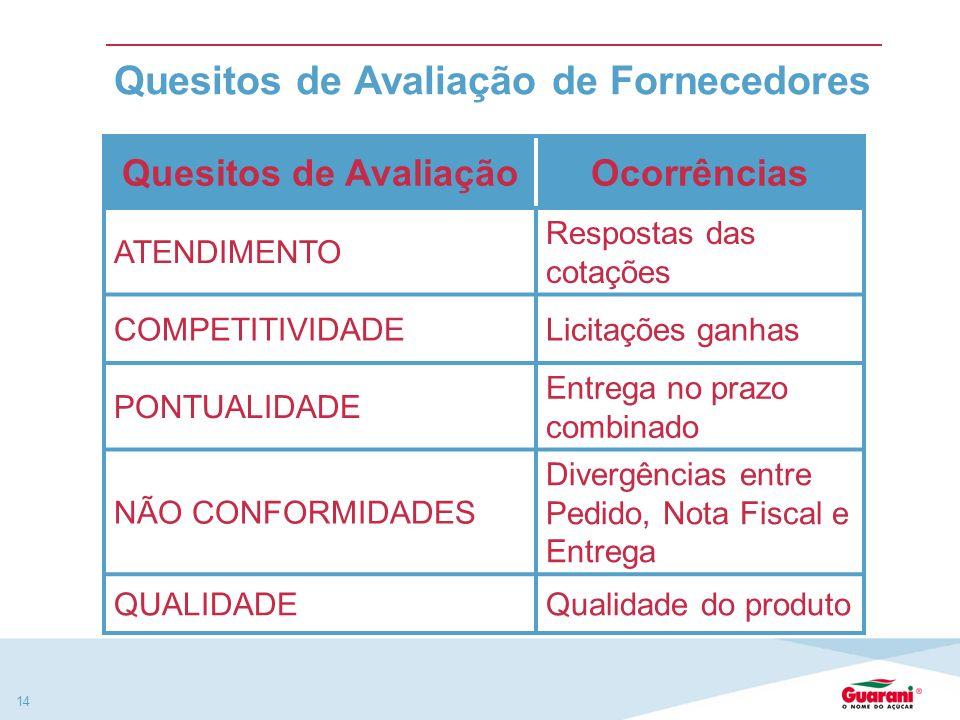 13 Os Fornecedores com a melhor performance de cada grupo, serão PREMIADOS através de contratos de parceria e privilégio nas cotações de RFQ´S (Cotaçõ