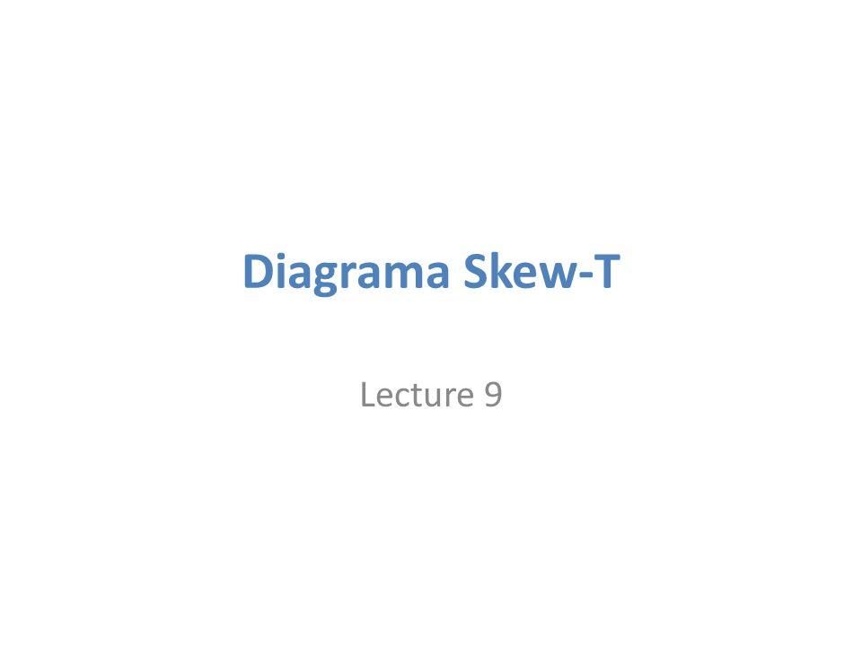 Diagramas Skew-T Log P Sondagens verticais (radiossondas) fornecem informações importantes sobre: – Estabilidade – Camadas de umidade e nuvens (possivel formação de gelo) – Vento (direção e velocidade) 1.Cisalhamento vertical (possível turbulência de céu claro - CAT) 2.Camadas de advecção térmica
