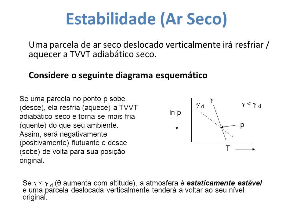 Estabilidade (Ar Seco) Uma parcela de ar seco deslocado verticalmente irá resfriar / aquecer a TVVT adiabático seco. Considere o seguinte diagrama esq
