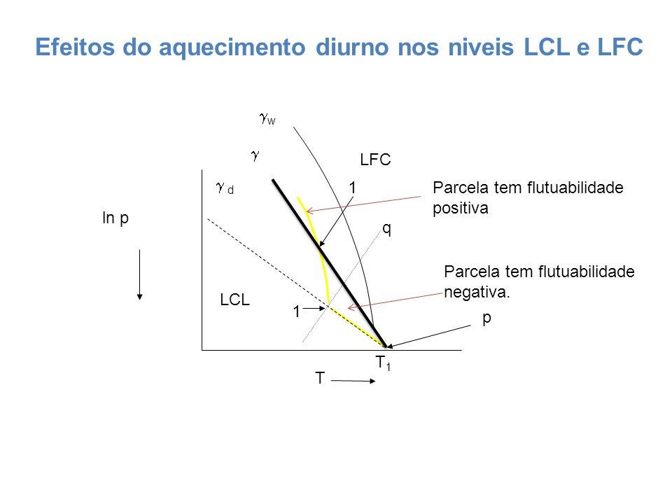 Efeitos do aquecimento diurno nos niveis LCL e LFC ln p T d w p LCL LFC q T1T1 1 1 Parcela tem flutuabilidade negativa. Parcela tem flutuabilidade pos