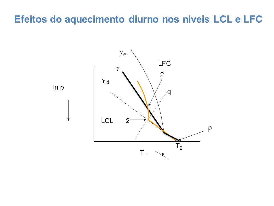 d w ln p T p LCL LFC q T2T2 2 2 Efeitos do aquecimento diurno nos niveis LCL e LFC