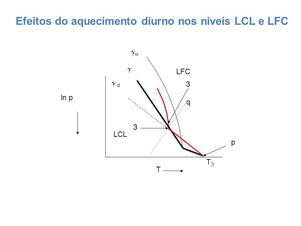 ln p T d w p LCL LFC q T3T3 3 3 Efeitos do aquecimento diurno nos niveis LCL e LFC