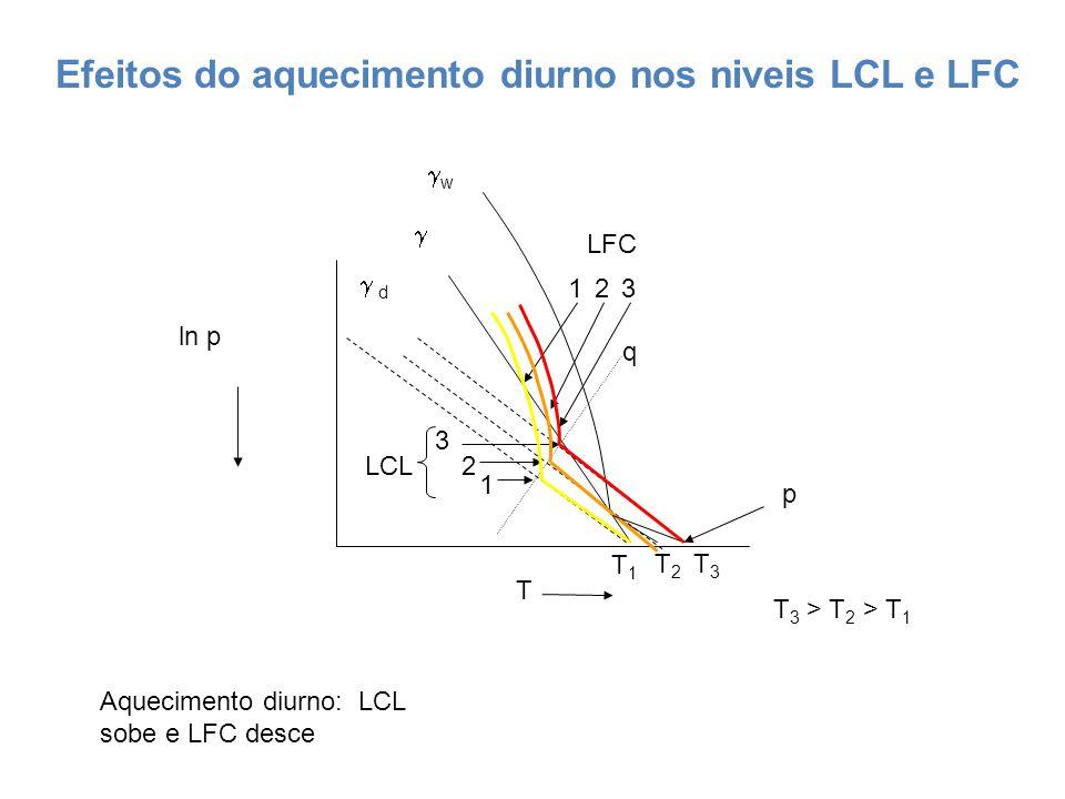 ln p T d w p LCL T1T1 T2T2 T3T3 T 3 > T 2 > T 1 2 3 1 LFC q 213 Aquecimento diurno: LCL sobe e LFC desce Efeitos do aquecimento diurno nos niveis LCL