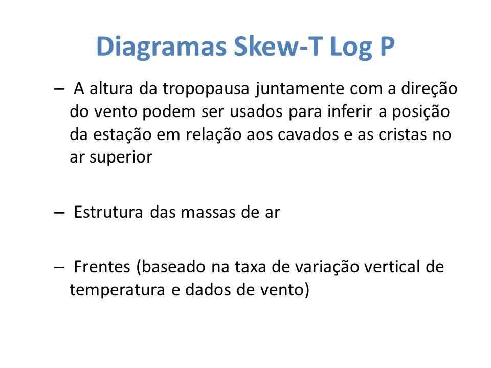 Diagramas Skew-T Log P – A altura da tropopausa juntamente com a direção do vento podem ser usados para inferir a posição da estação em relação aos ca