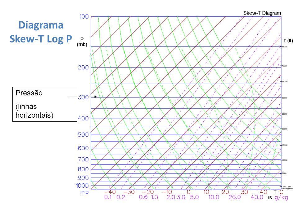 Pressão (linhas horizontais) Diagrama Skew-T Log P