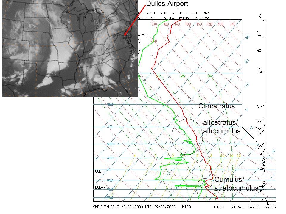 Dulles Airport altostratus/ altocumulus Cirrostratus Cumulus/ stratocumulus