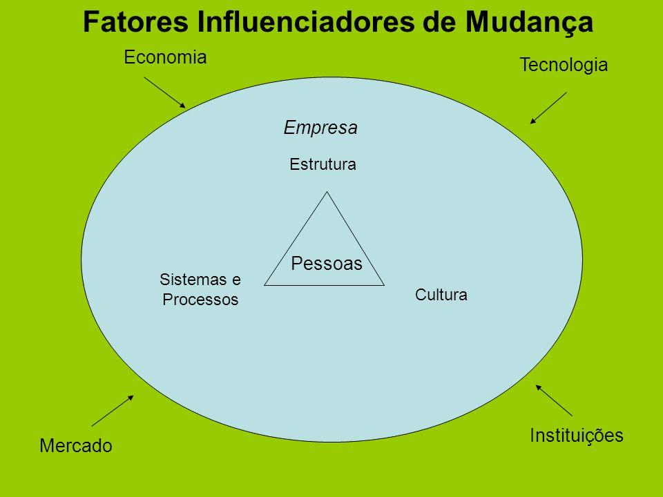 Tecnologia Economia Mercado Instituições Empresa Estrutura Cultura Sistemas e Processos Pessoas Fatores Influenciadores de Mudança