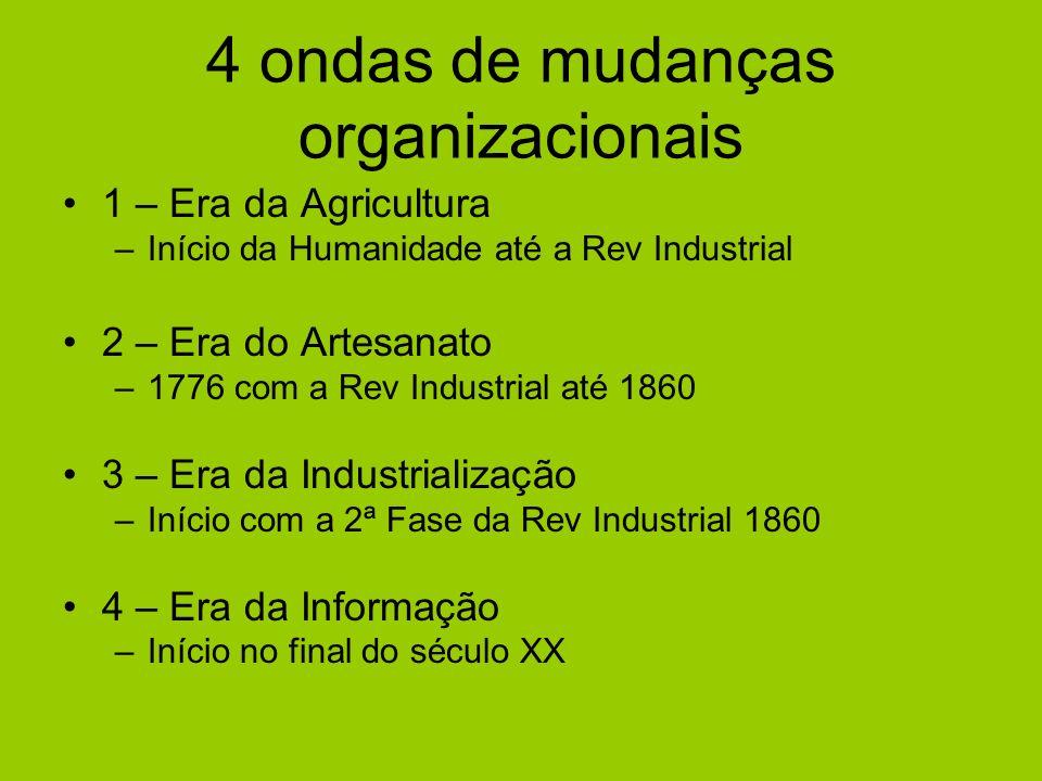 4 ondas de mudanças organizacionais 1 – Era da Agricultura –Início da Humanidade até a Rev Industrial 2 – Era do Artesanato –1776 com a Rev Industrial