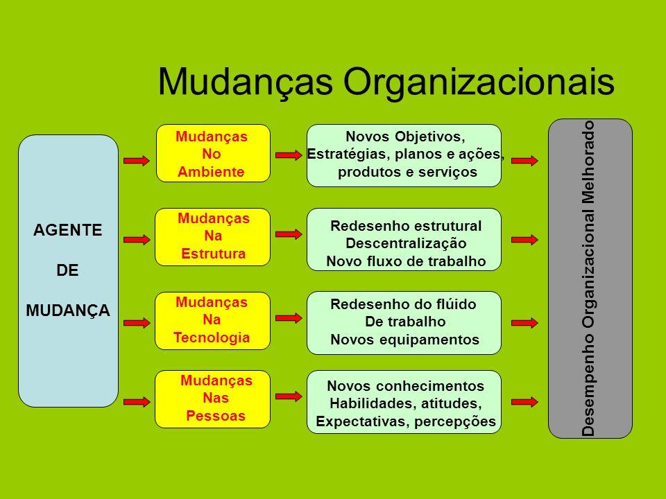 Mudanças Organizacionais Desempenho Organizacional Melhorado AGENTE DE MUDANÇA Mudanças No Ambiente Mudanças Na Estrutura Mudanças Na Tecnologia Mudan
