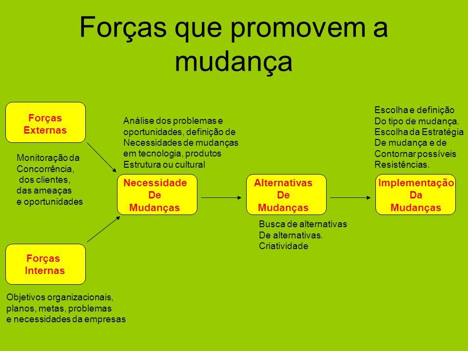 Forças que promovem a mudança Forças Externas Forças Internas Necessidade De Mudanças Alternativas De Mudanças Implementação Da Mudanças Monitoração d