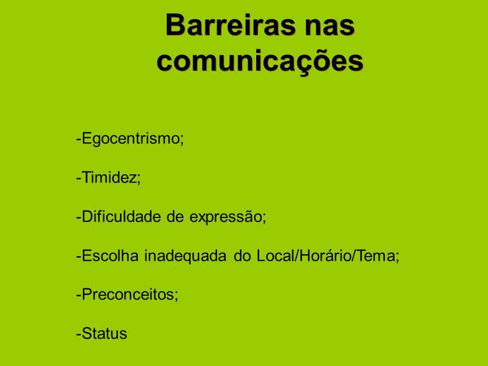 Barreiras nas comunicações -Egocentrismo; -Timidez; -Dificuldade de expressão; -Escolha inadequada do Local/Horário/Tema; -Preconceitos; -Status