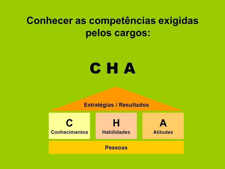 Conhecer as competências exigidas pelos cargos: C H A Pessoas Estratégias / Resultados C Conhecimentos H Habilidades A Atitudes
