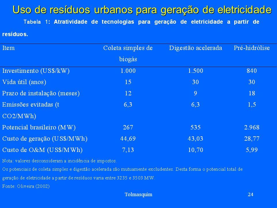 Tolmasquim24 Uso de resíduos urbanos para geração de eletricidade