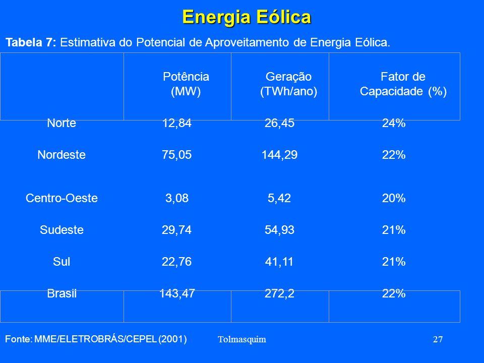 Tolmasquim27 Energia Eólica Energia Eólica Tabela 7: Estimativa do Potencial de Aproveitamento de Energia Eólica. Norte12,8426,4524% Nordeste75,05144,